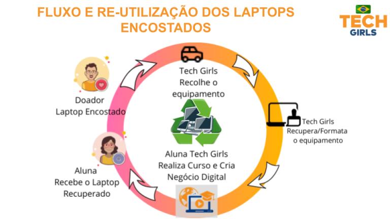 Recicla Laptop 1